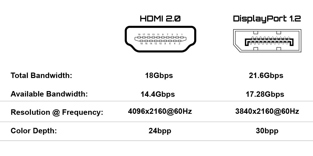 HDMI DisplayPort Cables at HuntOffice.co.uk